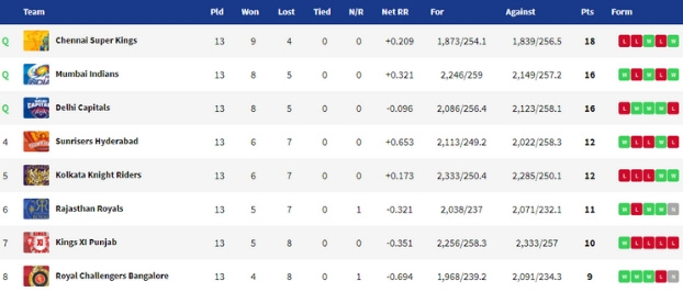 IPL 2019 Points Table MI vs KKR